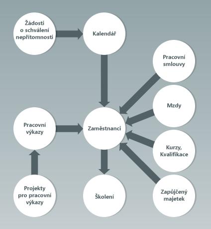 Smithův diagram k čemu slouží